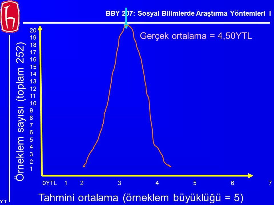 BBY 207: Sosyal Bilimlerde Araştırma Yöntemleri I Y.T. 0YTL123456789YTL Örneklem sayısı (toplam 252) 20 19 18 17 16 15 14 13 12 11 10 9 8 7 6 5 4 3 2
