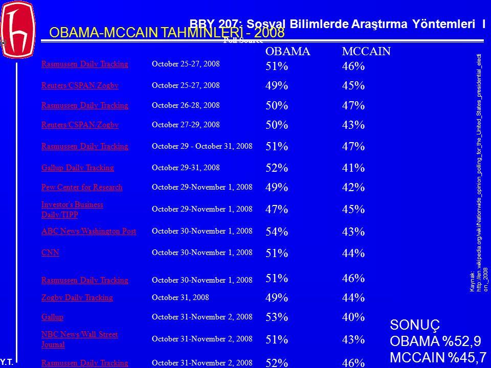 BBY 207: Sosyal Bilimlerde Araştırma Yöntemleri I Y.T. Poll Source Rasmussen Daily TrackingOctober 25-27, 2008 OBAMA 51% MCCAIN 46% Reuters/CSPAN/Zogb
