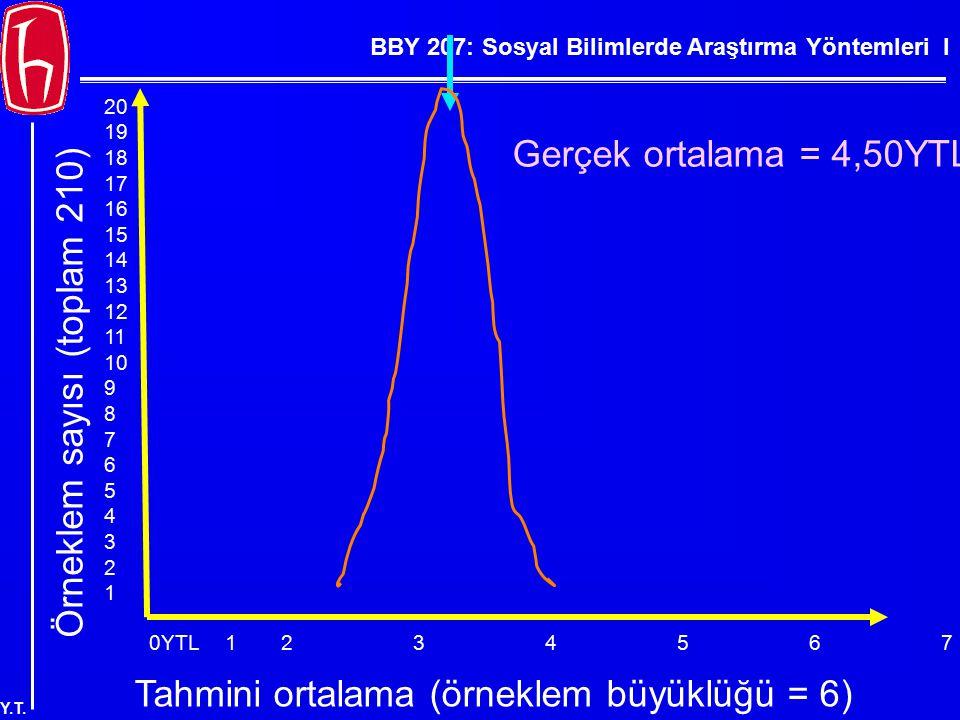 BBY 207: Sosyal Bilimlerde Araştırma Yöntemleri I Y.T. 0YTL123456789YTL Örneklem sayısı (toplam 210) 20 19 18 17 16 15 14 13 12 11 10 9 8 7 6 5 4 3 2
