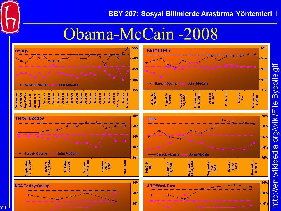 BBY 207: Sosyal Bilimlerde Araştırma Yöntemleri I Y.T. Obama-McCain -2008 http://en.wikipedia.org/wiki/File:Bypolls.gif