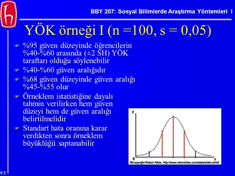 BBY 207: Sosyal Bilimlerde Araştırma Yöntemleri I Y.T. YÖK örneği I (n =100, s = 0,05)  %95 güven düzeyinde öğrencilerin %40-%60 arasında (±2 SH) YÖK