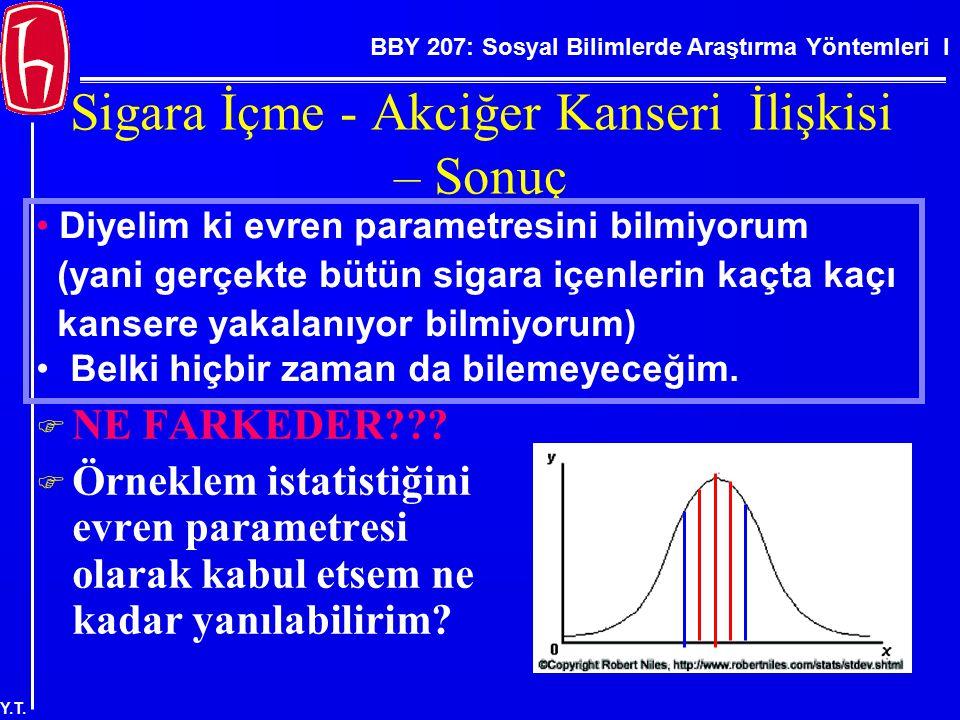BBY 207: Sosyal Bilimlerde Araştırma Yöntemleri I Y.T. Sigara İçme - Akciğer Kanseri İlişkisi – Sonuç  NE FARKEDER???  Örneklem istatistiğini evren