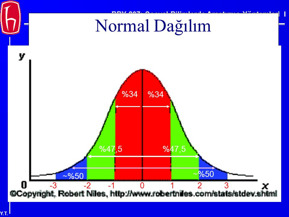 BBY 207: Sosyal Bilimlerde Araştırma Yöntemleri I Y.T. Normal Dağılım -2-312 330 %34 %47,5 ~%50