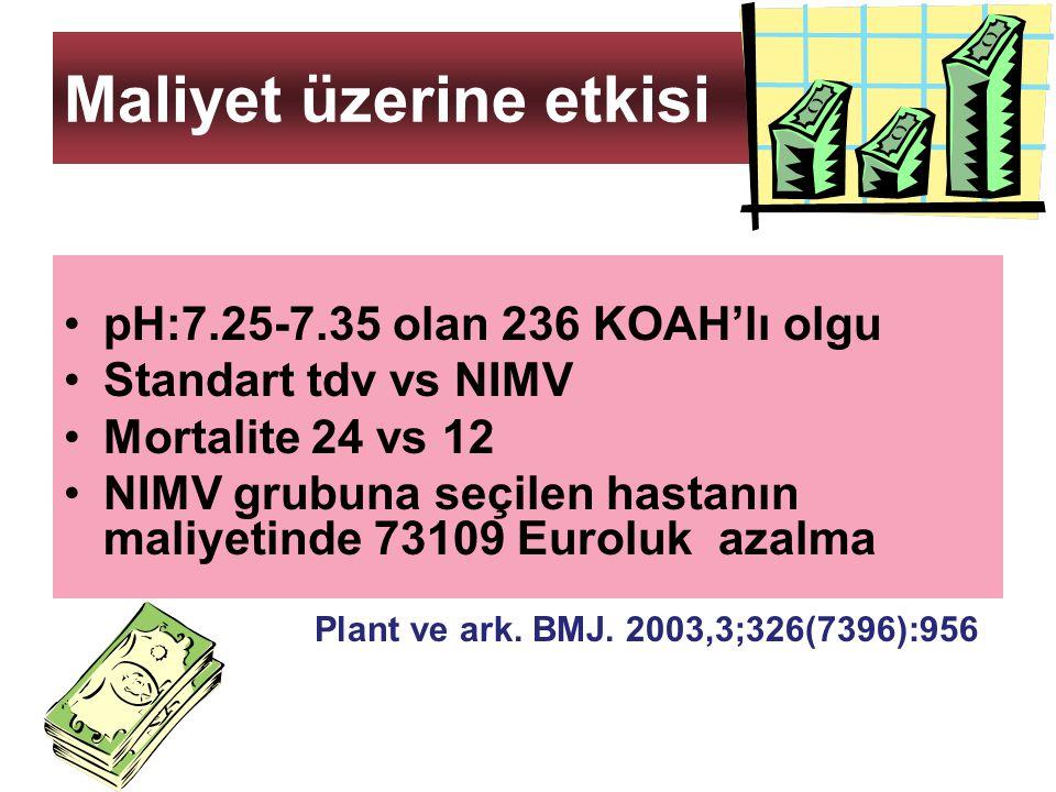 Maliyet üzerine etkisi pH:7.25-7.35 olan 236 KOAH'lı olgu Standart tdv vs NIMV Mortalite 24 vs 12 NIMV grubuna seçilen hastanın maliyetinde 73109 Euro