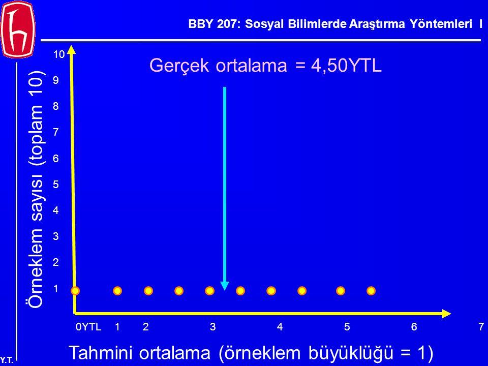 BBY 207: Sosyal Bilimlerde Araştırma Yöntemleri I Y.T. 0YTL123456789YTL Örneklem sayısı (toplam 10) 10 9 8 7 6 5 4 3 2 1 Tahmini ortalama (örneklem bü