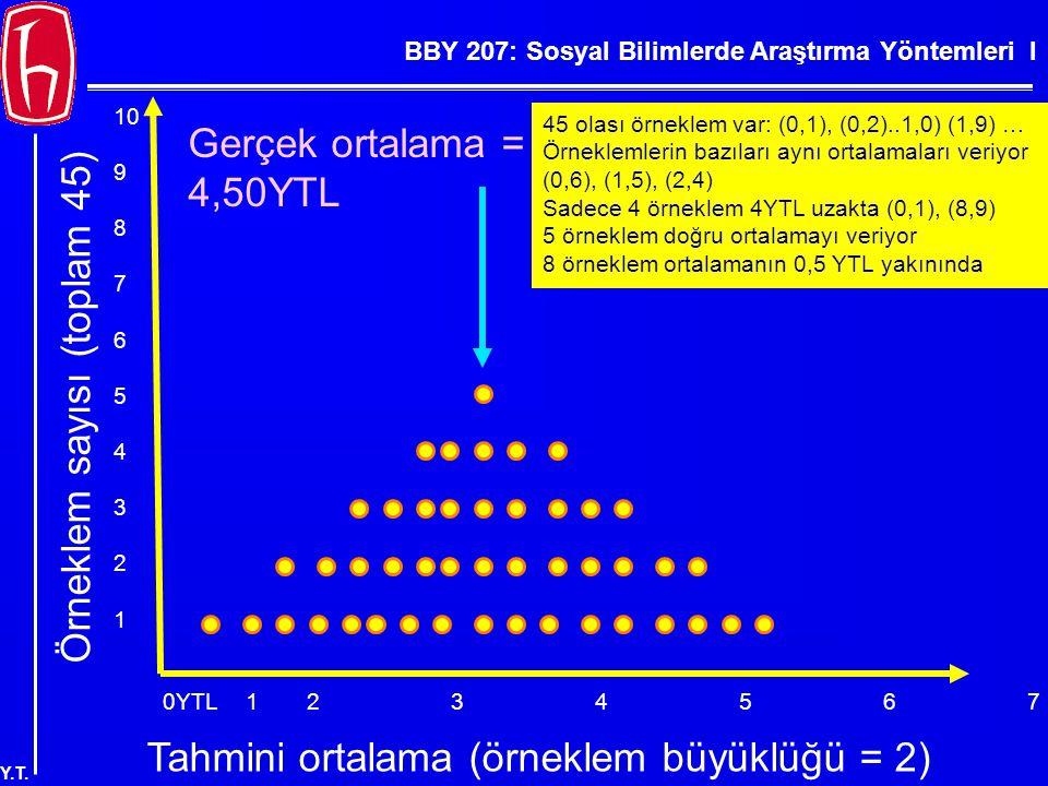 BBY 207: Sosyal Bilimlerde Araştırma Yöntemleri I Y.T. 0YTL123456789YTL Örneklem sayısı (toplam 45) 10 9 8 7 6 5 4 3 2 1 Tahmini ortalama (örneklem bü