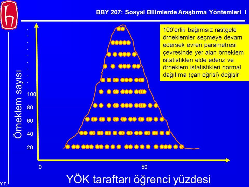 BBY 207: Sosyal Bilimlerde Araştırma Yöntemleri I Y.T. Örneklem sayısı. 100 80 60 40 20 YÖK taraftarı öğrenci yüzdesi 050100 100'erlik bağımsız rastge