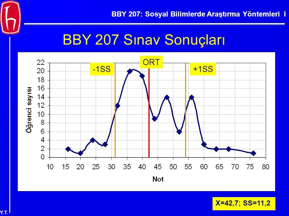 BBY 207: Sosyal Bilimlerde Araştırma Yöntemleri I Y.T. BBY 207 Sınav Sonuçları X=42,7; SS=11,2 ORT -1SS+1SS