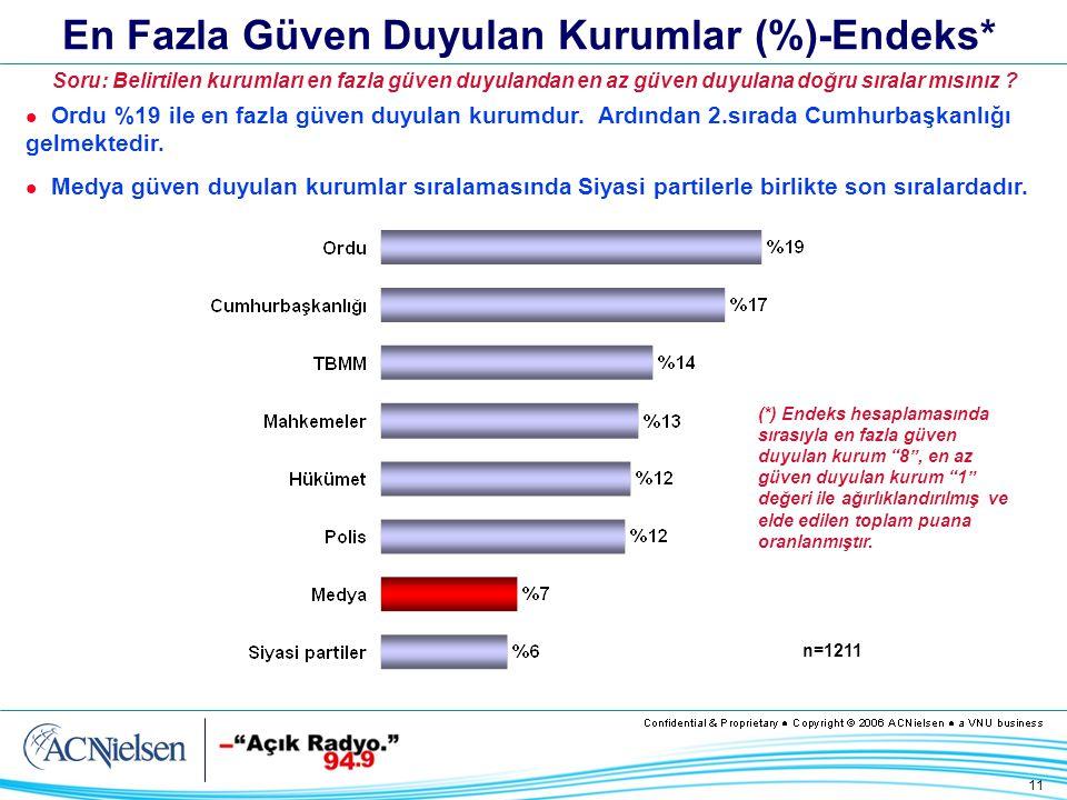 11 En Fazla Güven Duyulan Kurumlar (%)-Endeks* Ordu %19 ile en fazla güven duyulan kurumdur.