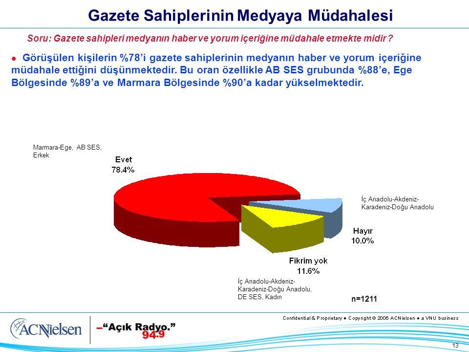 13 Gazete Sahiplerinin Medyaya Müdahalesi Görüşülen kişilerin %78'i gazete sahiplerinin medyanın haber ve yorum içeriğine müdahale ettiğini düşünmektedir.