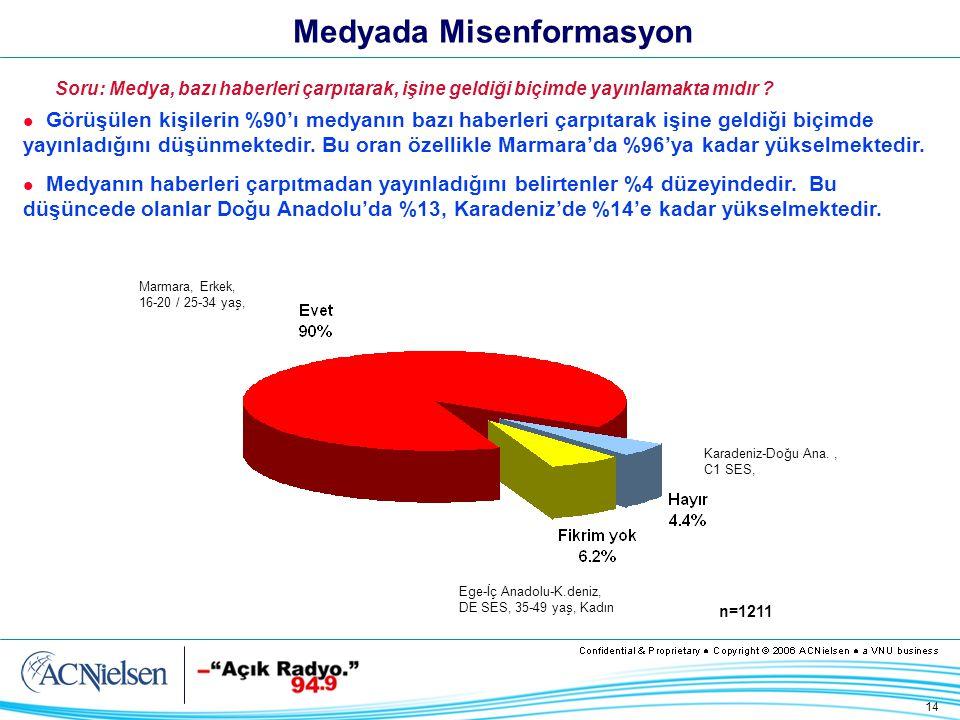 14 Medyada Misenformasyon Görüşülen kişilerin %90'ı medyanın bazı haberleri çarpıtarak işine geldiği biçimde yayınladığını düşünmektedir.