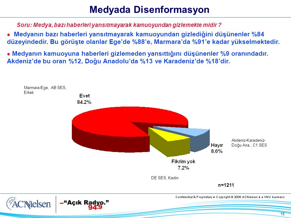 15 Medyada Disenformasyon Medyanın bazı haberleri yansıtmayarak kamuoyundan gizlediğini düşünenler %84 düzeyindedir.
