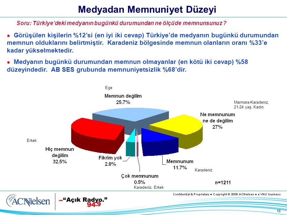 16 Medyadan Memnuniyet Düzeyi Görüşülen kişilerin %12'si (en iyi iki cevap) Türkiye'de medyanın bugünkü durumundan memnun olduklarını belirtmiştir.