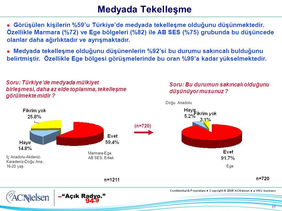 17 Medyada Tekelleşme Görüşülen kişilerin %59'u Türkiye'de medyada tekelleşme olduğunu düşünmektedir.