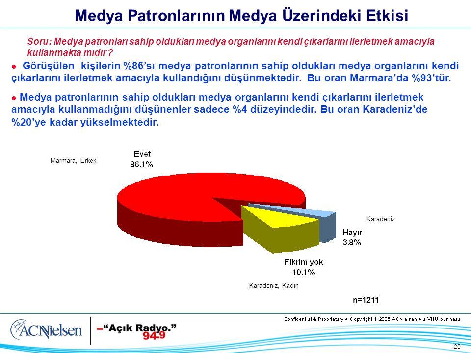 20 Medya Patronlarının Medya Üzerindeki Etkisi Görüşülen kişilerin %86'sı medya patronlarının sahip oldukları medya organlarını kendi çıkarlarını ilerletmek amacıyla kullandığını düşünmektedir.