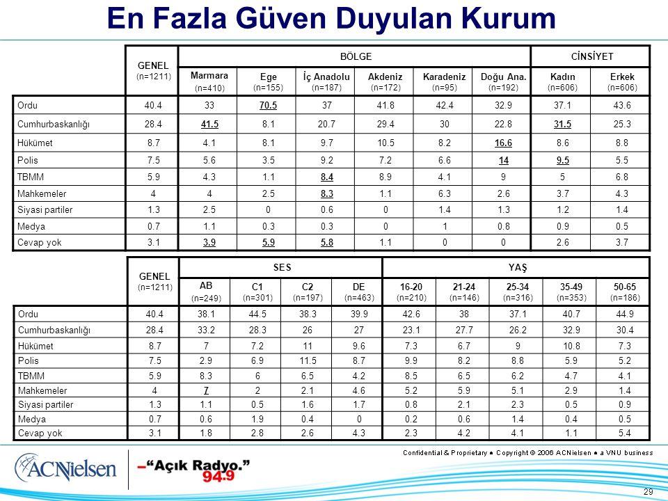 29 En Fazla Güven Duyulan Kurum GENEL (n=1211) BÖLGECİNSİYET Marmara (n=410) Ege (n=155) İç Anadolu (n=187) Akdeniz (n=172) Karadeniz (n=95) Doğu Ana.
