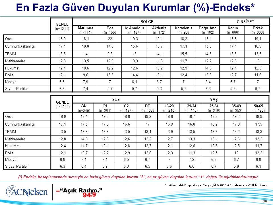 30 En Fazla Güven Duyulan Kurumlar (%)-Endeks* GENEL (n=1211) BÖLGECİNSİYET Marmara (n=410) Ege (n=155) İç Anadolu (n=187) Akdeniz (n=172) Karadeniz (n=95) Doğu Ana.