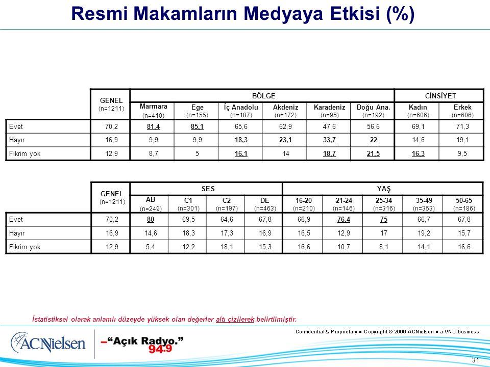 31 Resmi Makamların Medyaya Etkisi (%) GENEL (n=1211) BÖLGECİNSİYET Marmara (n=410) Ege (n=155) İç Anadolu (n=187) Akdeniz (n=172) Karadeniz (n=95) Doğu Ana.