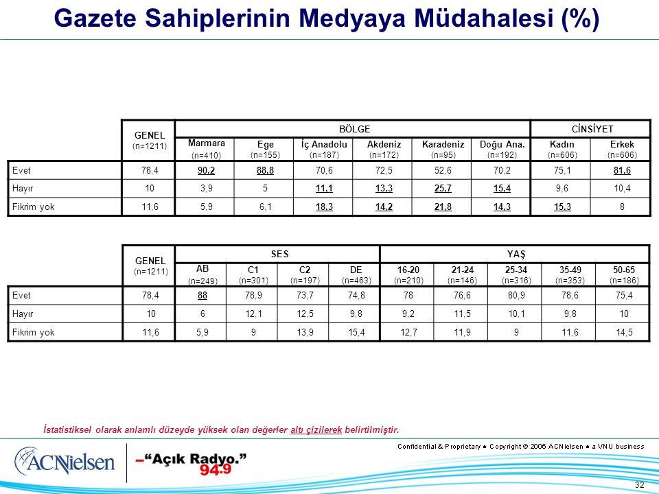 32 Gazete Sahiplerinin Medyaya Müdahalesi (%) GENEL (n=1211) BÖLGECİNSİYET Marmara (n=410) Ege (n=155) İç Anadolu (n=187) Akdeniz (n=172) Karadeniz (n=95) Doğu Ana.