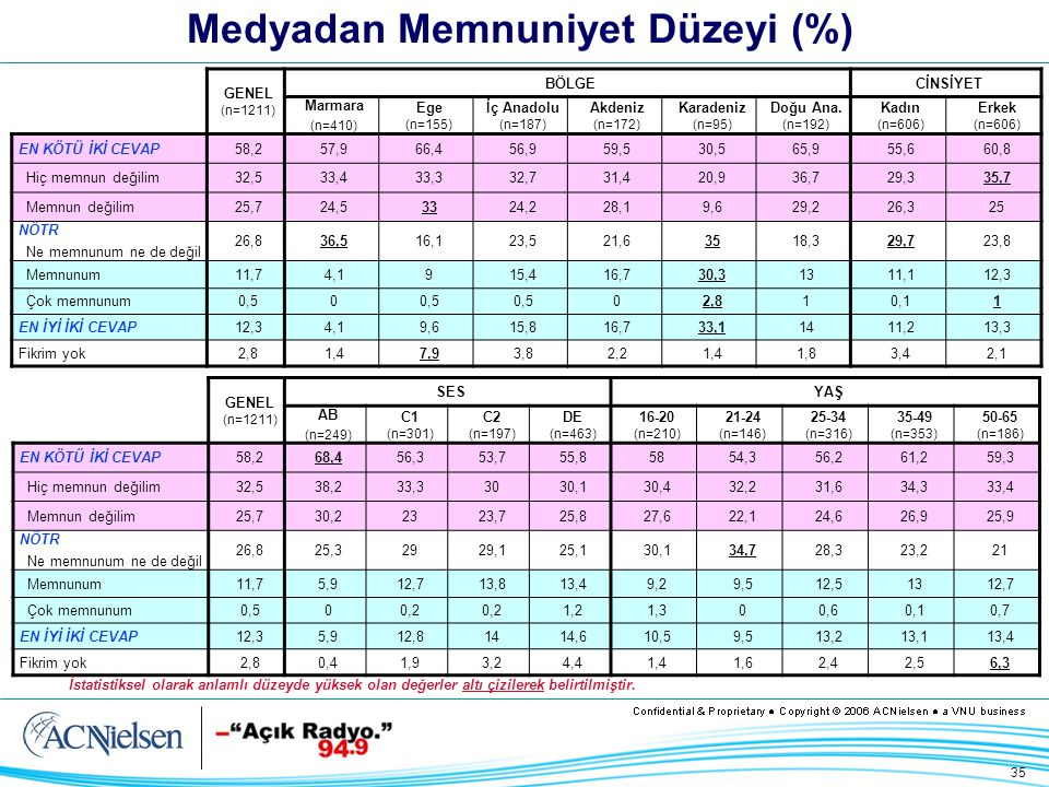 35 Medyadan Memnuniyet Düzeyi (%) GENEL (n=1211) BÖLGECİNSİYET Marmara (n=410) Ege (n=155) İç Anadolu (n=187) Akdeniz (n=172) Karadeniz (n=95) Doğu Ana.