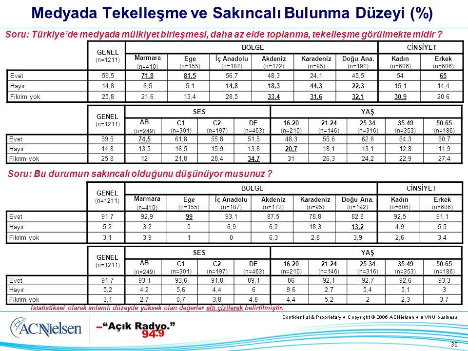 36 Medyada Tekelleşme ve Sakıncalı Bulunma Düzeyi (%) GENEL (n=1211) BÖLGECİNSİYET Marmara (n=410) Ege (n=155) İç Anadolu (n=187) Akdeniz (n=172) Karadeniz (n=95) Doğu Ana.