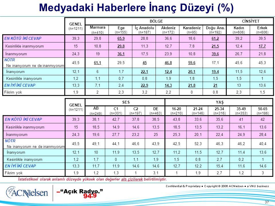 37 Medyadaki Haberlere İnanç Düzeyi (%) GENEL (n=1211) BÖLGECİNSİYET Marmara (n=410) Ege (n=155) İç Anadolu (n=187) Akdeniz (n=172) Karadeniz (n=95) Doğu Ana.