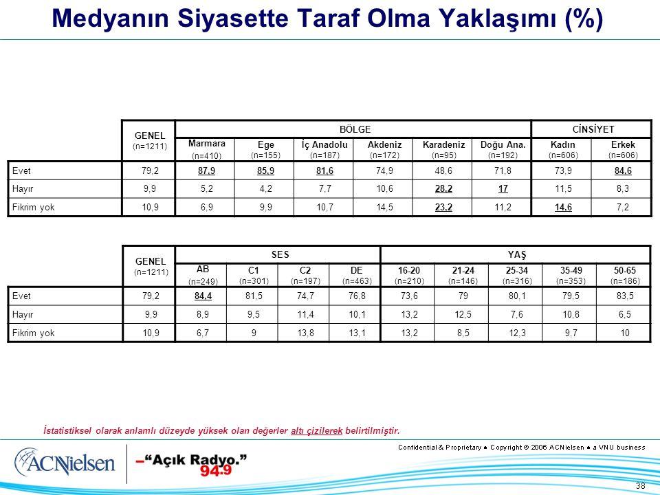 38 Medyanın Siyasette Taraf Olma Yaklaşımı (%) GENEL (n=1211) BÖLGECİNSİYET Marmara (n=410) Ege (n=155) İç Anadolu (n=187) Akdeniz (n=172) Karadeniz (n=95) Doğu Ana.
