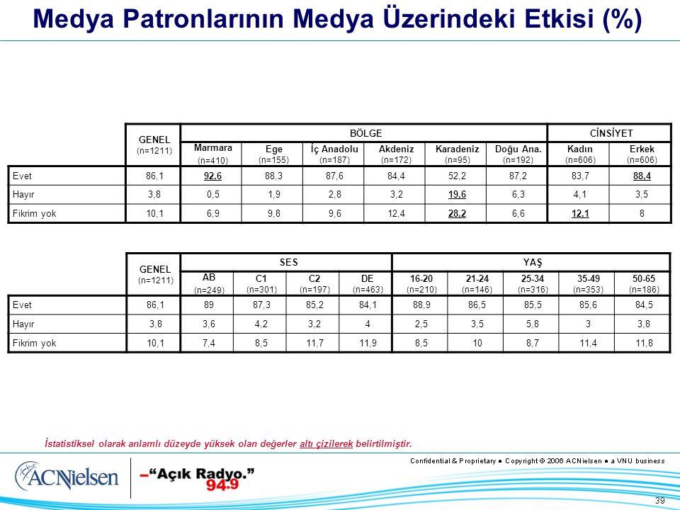39 Medya Patronlarının Medya Üzerindeki Etkisi (%) GENEL (n=1211) BÖLGECİNSİYET Marmara (n=410) Ege (n=155) İç Anadolu (n=187) Akdeniz (n=172) Karadeniz (n=95) Doğu Ana.