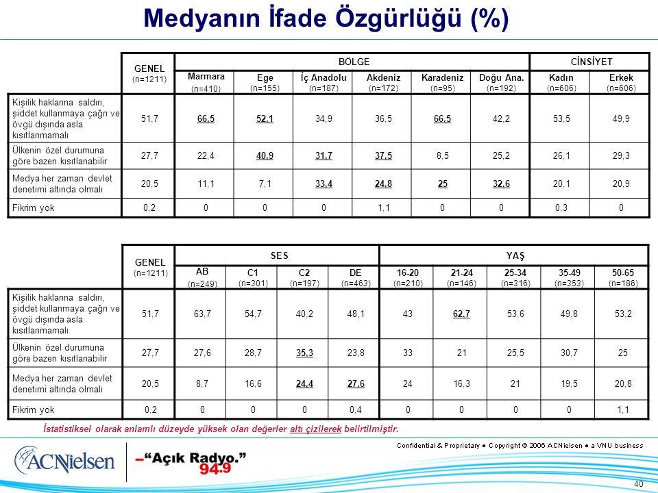 40 Medyanın İfade Özgürlüğü (%) GENEL (n=1211) BÖLGECİNSİYET Marmara (n=410) Ege (n=155) İç Anadolu (n=187) Akdeniz (n=172) Karadeniz (n=95) Doğu Ana.