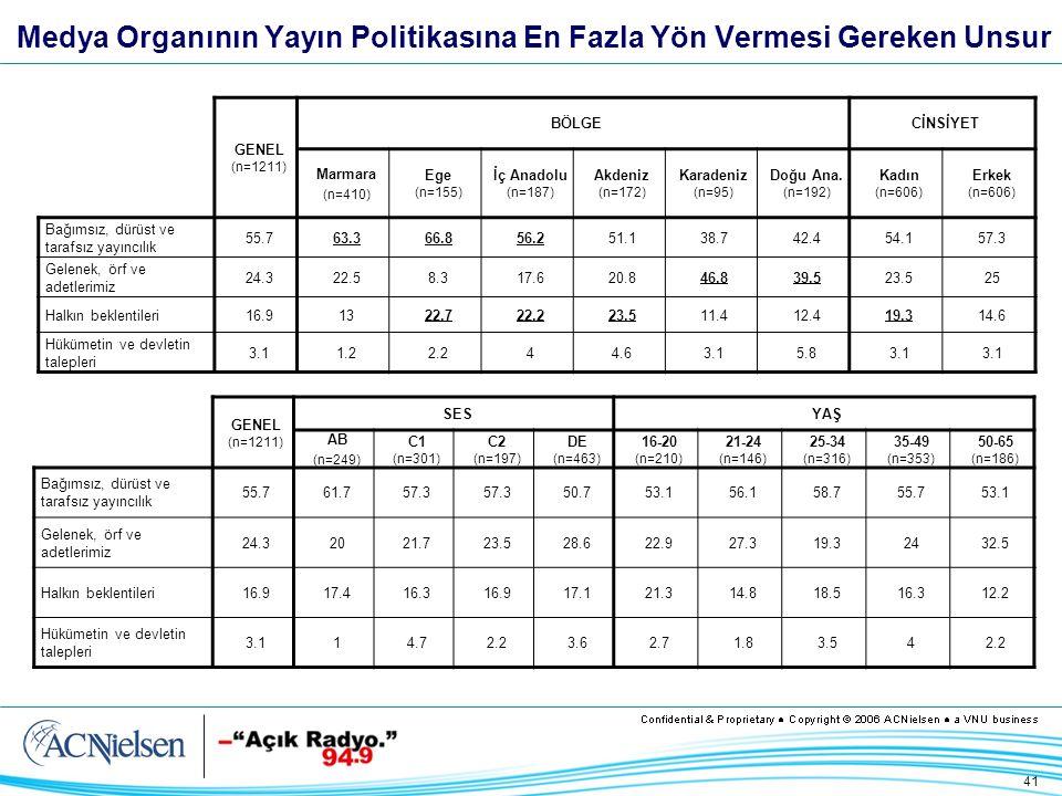 41 Medya Organının Yayın Politikasına En Fazla Yön Vermesi Gereken Unsur GENEL (n=1211) BÖLGECİNSİYET Marmara (n=410) Ege (n=155) İç Anadolu (n=187) Akdeniz (n=172) Karadeniz (n=95) Doğu Ana.