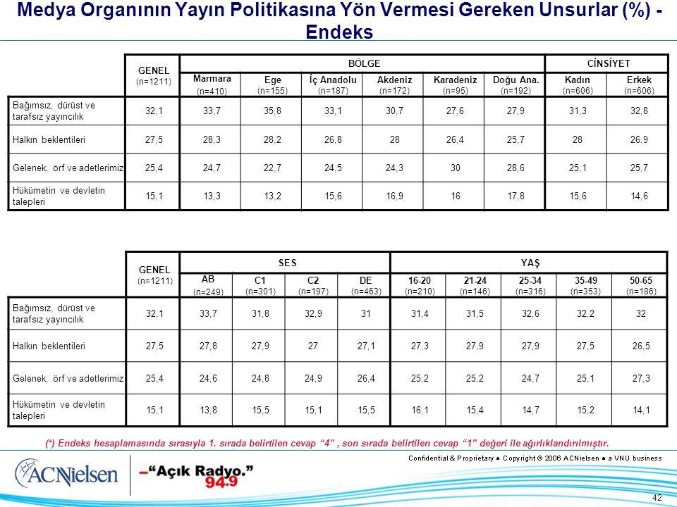 42 Medya Organının Yayın Politikasına Yön Vermesi Gereken Unsurlar (%) - Endeks GENEL (n=1211) BÖLGECİNSİYET Marmara (n=410) Ege (n=155) İç Anadolu (n=187) Akdeniz (n=172) Karadeniz (n=95) Doğu Ana.