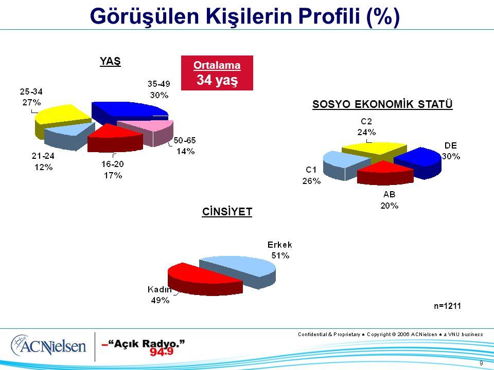 9 Görüşülen Kişilerin Profili (%) SOSYO EKONOMİK STATÜ YAŞ n=1211 Ortalama 34 yaş CİNSİYET