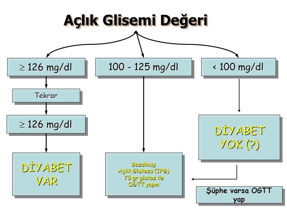 OGTT ne zaman istenmeli? BAG ve BGT olan hastalara 2h OGTT (75 gr glukoz) istenmeli