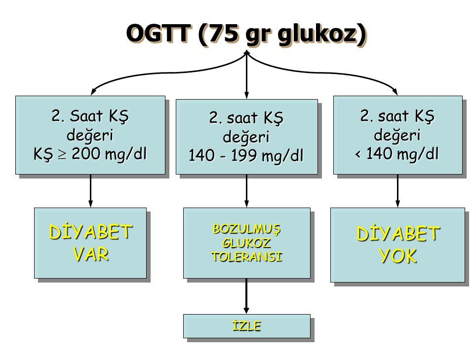 Açlık Glisemi Değeri  126 mg/dl 100 - 125 mg/dl < 100 mg/dl TekrarTekrar  126 mg/dl DİYABET VAR Bozulmuş Açlık Glukozu (IFG) 75 gr glukoz ile OGTT yapın Bozulmuş Açlık Glukozu (IFG) 75 gr glukoz ile OGTT yapın DİYABET YOK (?) Şüphe varsa OGTT yap