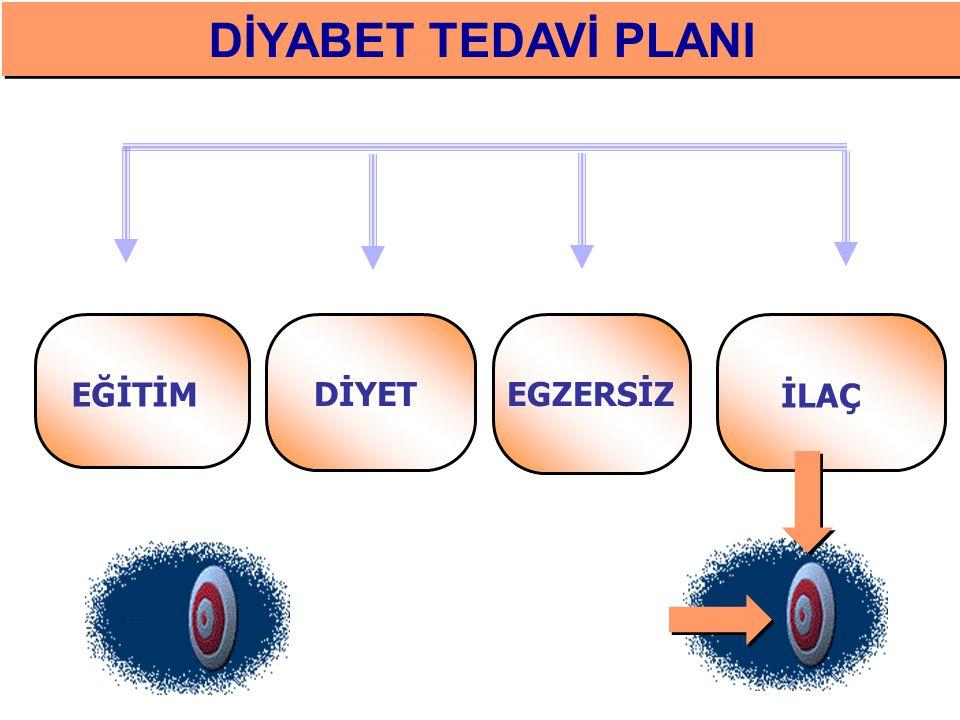 % 15-20 Diyabetik Retinopati % 10-20 Mikroalbüminüri % 40-60 Hipertansiyon % 50–80 Dislipidemi % 80–100 Vasküler disfonksiyon Tip 2 Diyabette Tanı Hen