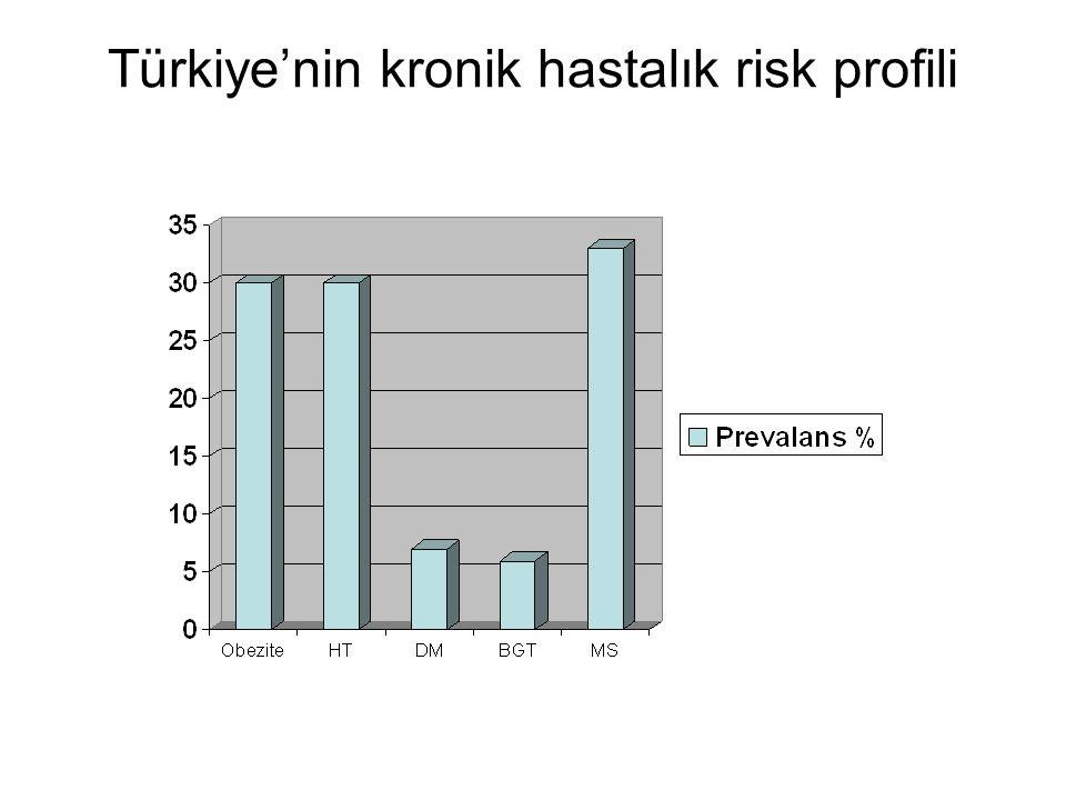 Obezite Türkiye'de ARTIYOR mu?