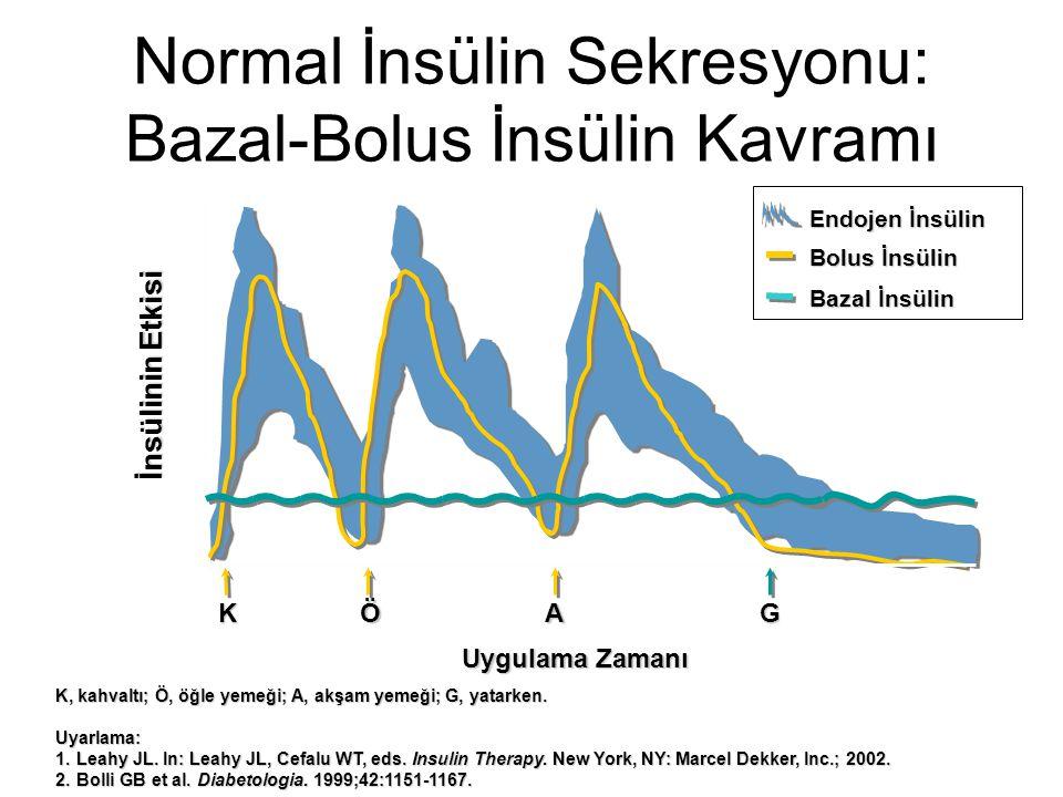 Bolus İnsülin Bolus insülin verilmesinde amaç postprandial glukoz yükselmelerini önlemek için öğünler esnasında serum insülin konsantrasyonunda tekrarlanabilir ve hızlı artışın sağlanmasıdır.