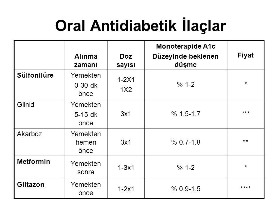 Hipoglisemi için risk faktörleri 65 yaş üzeri Yetersiz beslenme KRY KC yetmezliği KVS hastalık Kontrinsüliner yetersizlik Alkol alımı Hipoglisemi riski clorpropamid ve glibenklamid için daha yüksek Kısa etkili SU'lerde risk daha az Aspirin, warfarin, MAO inh vs.