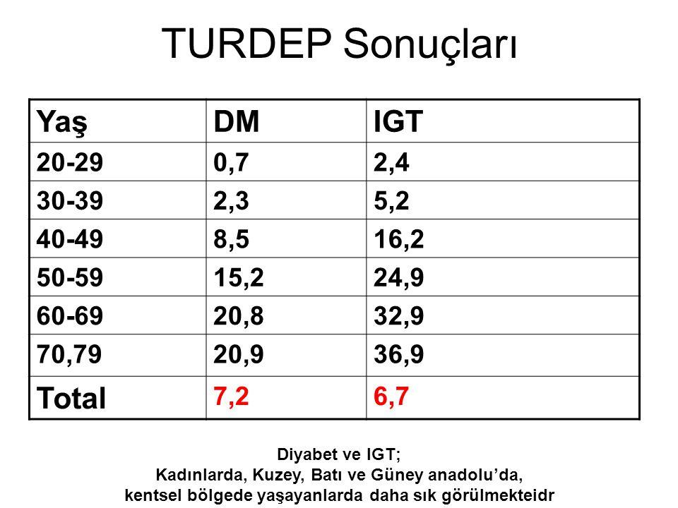 Tedavi Hedefleri Glisemi A1c Açlık KŞ Tokluk KŞ Kan basıncı <7% (6.5%) 90-130 mg/dL (108 mg/dL) <180 mg/dL (135 mg/dL) 130/80 mmHg (120/80 mmHg) Lipidler LDL TG HDL <100 mg/dL (70 mg/dL) <150 mg/dL >40 mg/dL (40-46 mg/dL) ADA Standards of Medical Care in Diabetes-2006.