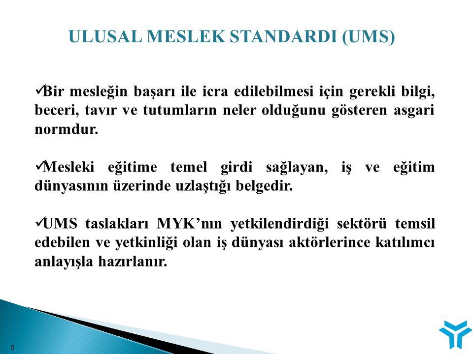 UMS HAZIRLAMA VE YÜRÜRLÜĞE KONULMA SÜRECİ Meslek standardı taslağının hazırlanması, ilgili tarafların ve kamuoyunun görüşüne sunulması Taslağın MYK Sektör Komitesine sunulması ve incelenmesi MYK Sektör Komitesince uygun bulunan taslak standardın MYK Yönetim Kurulu tarafından onaylanması Meslek standardının Resmi Gazete'de yayımlanarak Ulusal Meslek Standardı (UMS) niteliği kazanması 6