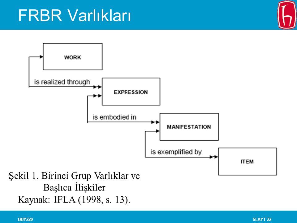SLAYT 22BBY220 FRBR Varlıkları Şekil 1. Birinci Grup Varlıklar ve Başlıca İlişkiler Kaynak: IFLA (1998, s. 13).