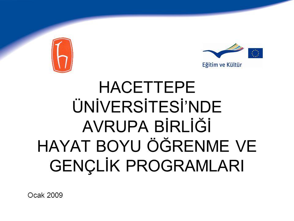 Çalışmalar AB Hayat Boyu Öğrenme ve Gençlik Programlarına Katılım: 2007 -2013 (Genişletilmiş Erasmus Üniversite Beyannamesi) Öğrenci - öğretim elemanı değişimi –Staj –İdari personel değişimi Avrupa Kredi Transfer Sistemi (ECTS) çalışmaları Diploma Eki çalışmaları Erasmus programı diğer faaliyet alanları (IP, TN) Leonardo da Vinci programı (BÖTE Yenilik Transferi Ortaklık) Gençlik programı (Avrupa Akdeniz Buluşması, AGH-2 Gönüllü)