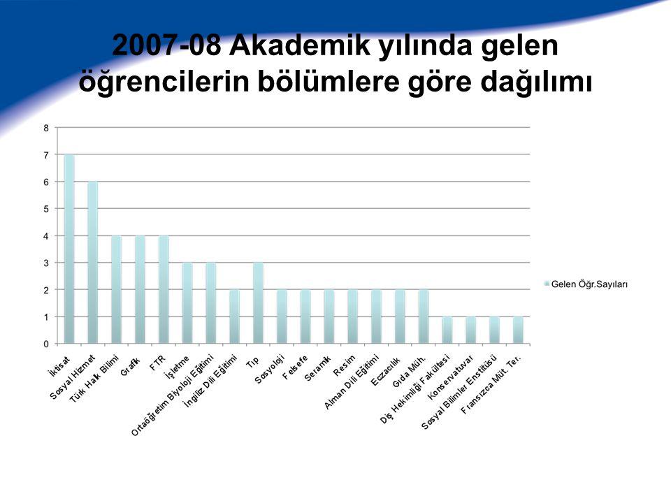 2007-08 Akademik yılında gelen öğrencilerin bölümlere göre dağılımı
