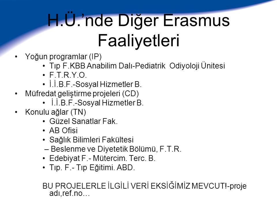 H.Ü.'nde Diğer Erasmus Faaliyetleri Yoğun programlar (IP) Tıp F.KBB Anabilim Dalı-Pediatrik Odiyoloji Ünitesi F.T.R.Y.O. İ.İ.B.F.-Sosyal Hizmetler B.