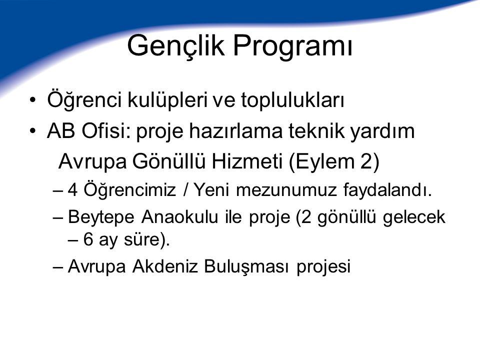 Gençlik Programı Öğrenci kulüpleri ve toplulukları AB Ofisi: proje hazırlama teknik yardım Avrupa Gönüllü Hizmeti (Eylem 2) –4 Öğrencimiz / Yeni mezunumuz faydalandı.
