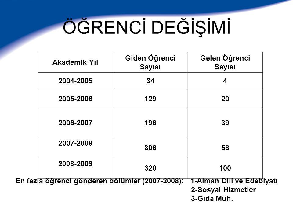 2004-05 Akademik yılından itibaren giden öğrenci sayıları