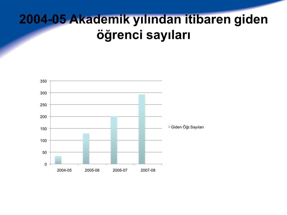 2007-08 Akademik yılında giden öğrencilerin ülkelere göre dağılımı
