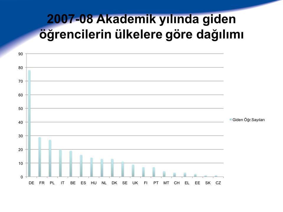 2007-08 Akademik yılında giden öğrencilerin fakültelere göre dağılımı