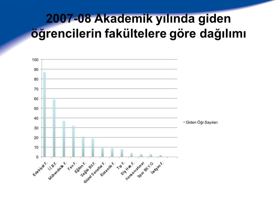 2007-08 Akademik yılında giden öğrencilerin bölümlere göre dağılımı