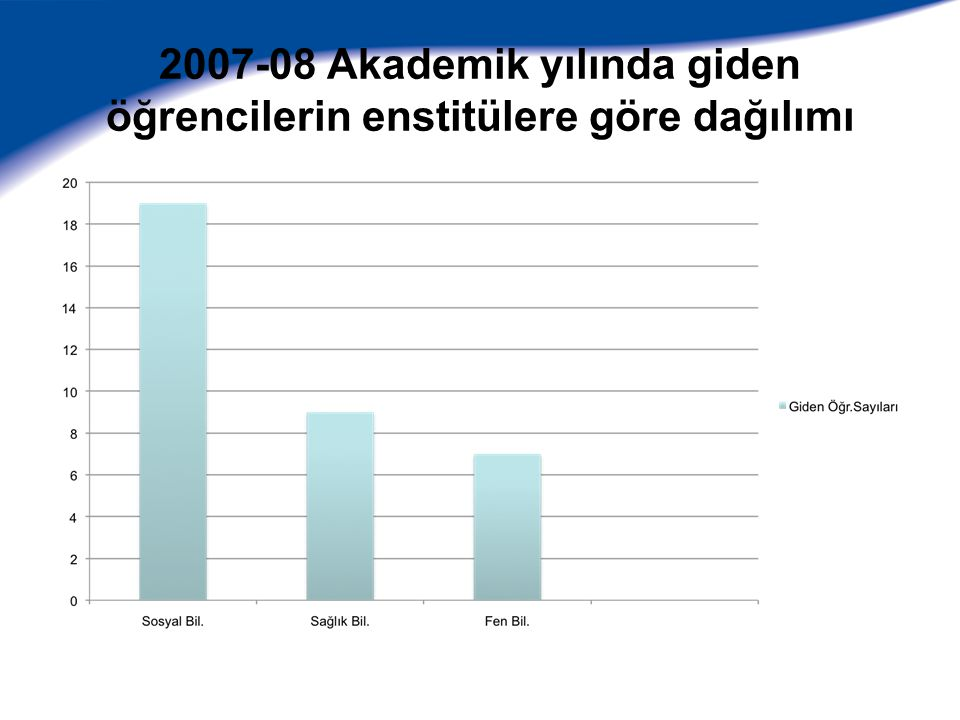 2007-08 Akademik yılında giden öğrencilerin enstitülere göre dağılımı